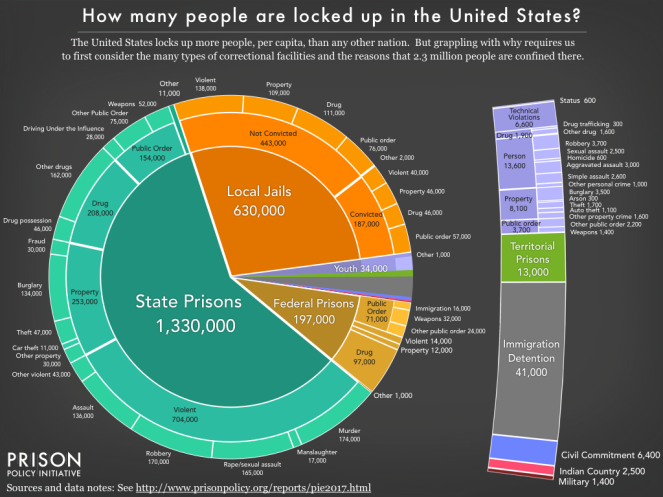 how many people are locked up