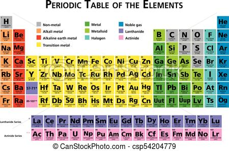 periodic-table-of-the-chemical-elements-image_csp54204779